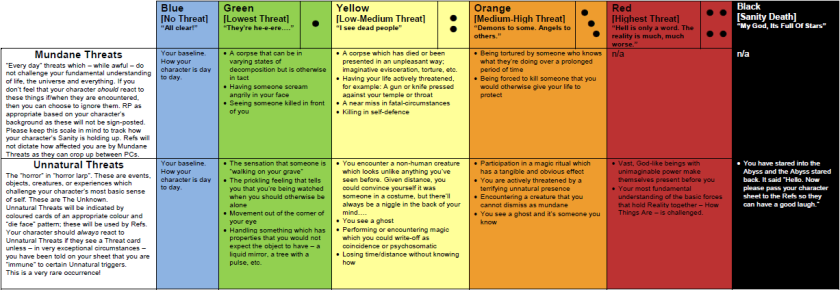 A chart showing how sanity levels work with examples.